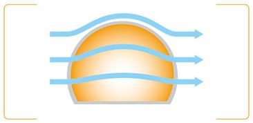 ドーム形状のメリット2